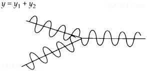 CoolGyan class 12 physics Chapter 10 Wave Optics 33