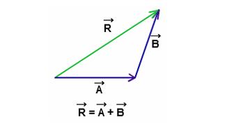 Triangular law of addition
