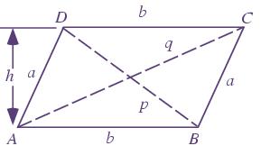 Diagonal of a Parallelogram