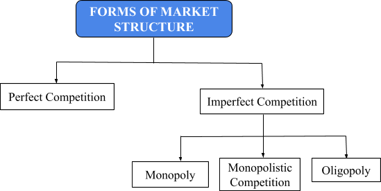 forms of market structure