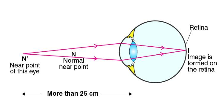 Lakhmir Singh Solutions Class 10 Physics Chapter 6 -13