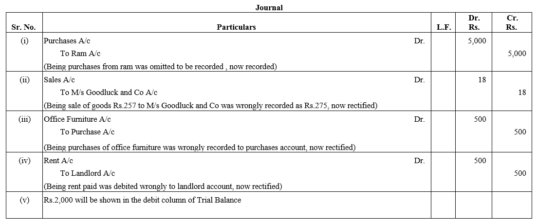TS Grewal Accountancy Class 11 Solutions Chapter 13 Rectification of Errors image - 18