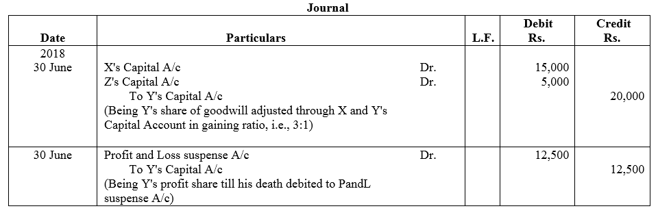 TS Grewal Accountancy Class 12 Solutions Chapter 5 Retirement - Death of a Partner image - 158